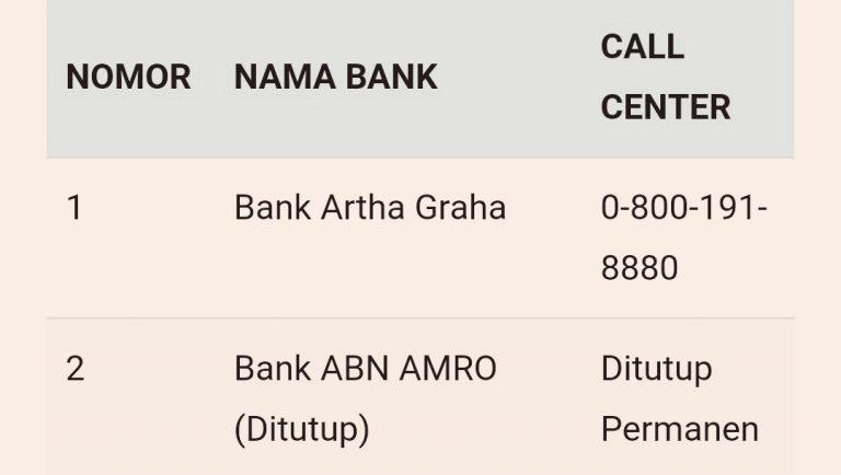 Info Call Center Resmi Dan Nomor Telepon Bank Di Indonesia
